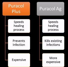 Puracol Plus and Puracol Ag